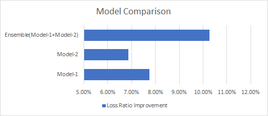 Ensembling Multiple Machine Learning Models - UrbanStat